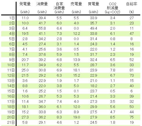 20122月発電量数値