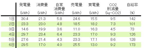 2012-4月発電量数値