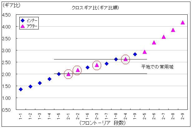 グラフ クロスギア比(ギア比順)