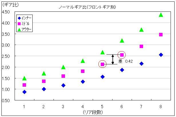 グラフ ノーマルギア比(フロントギア別)