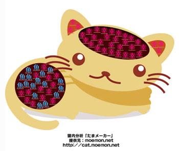 猫内分析-1