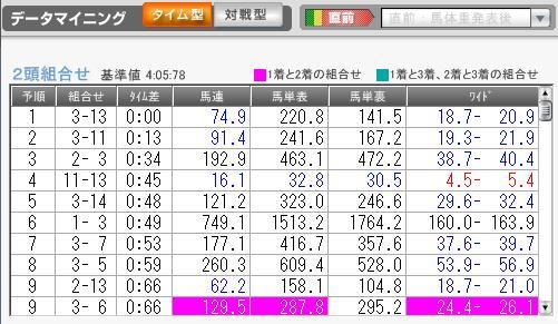 1月8日京都9R