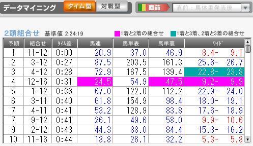 1月8日京都12R