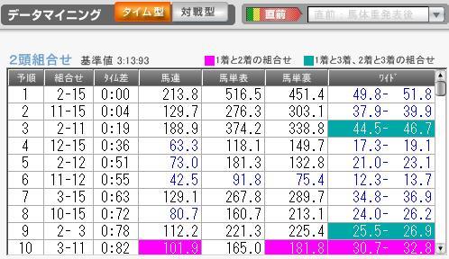 1月9日中山6R