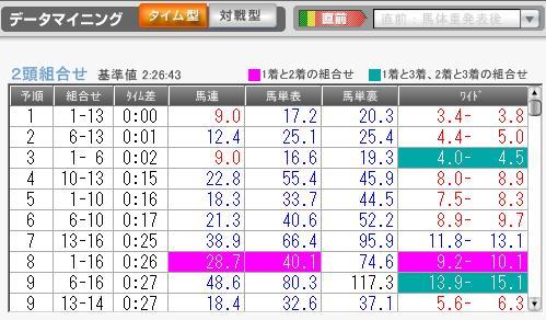 1月9日京都7R