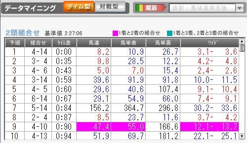 1月10日中山1R
