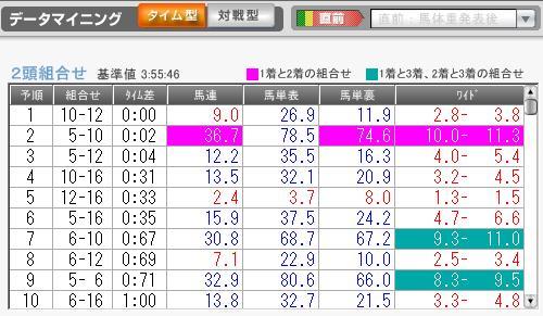 1月10日中山2R