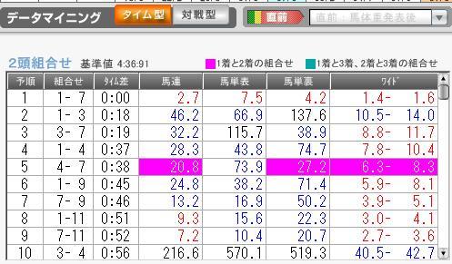 1月10日中山5R