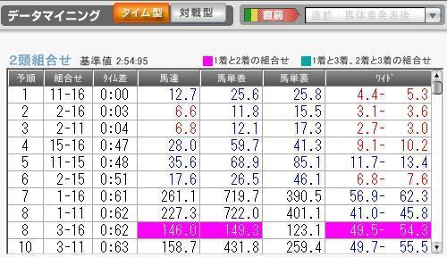 1月10日京都3R