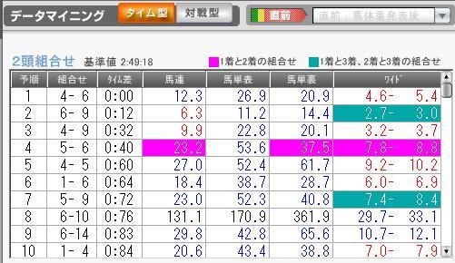 1月10日京都12R