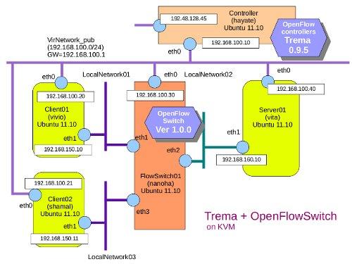 OpenFlowKVM