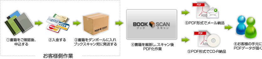 bookscanflow.png