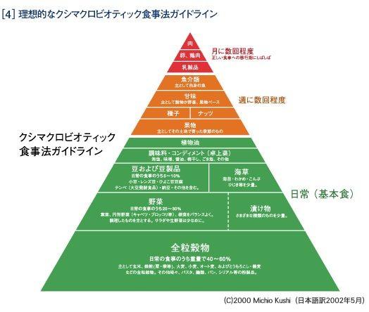 温帯ピラミッド