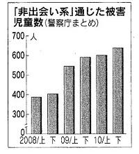 110530 グラフ