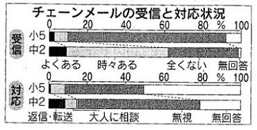 110517 棒グラフ