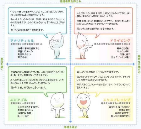 ソーシャルスタイル診断4つのタイプ