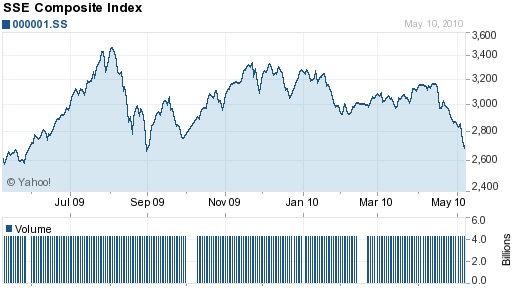 SSI Composite Index