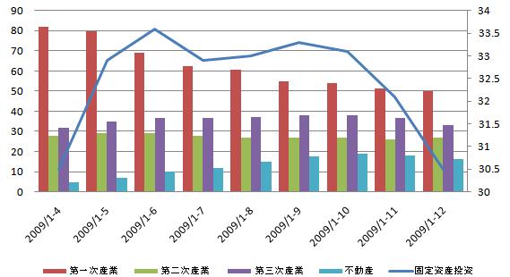 China固定資産投資