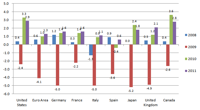 IMF world economic outlook