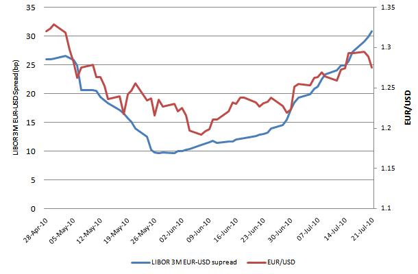 LIBOR EUR-USD Spread