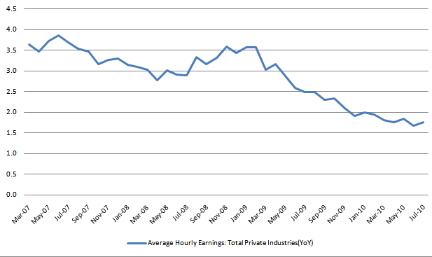 Ave Hourly Earnings
