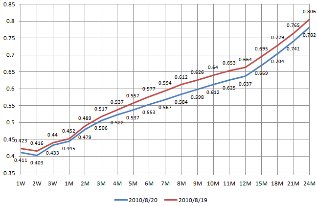 EONIA Forward Curve