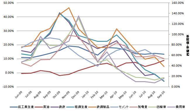 中国鉱工業生産 20101025