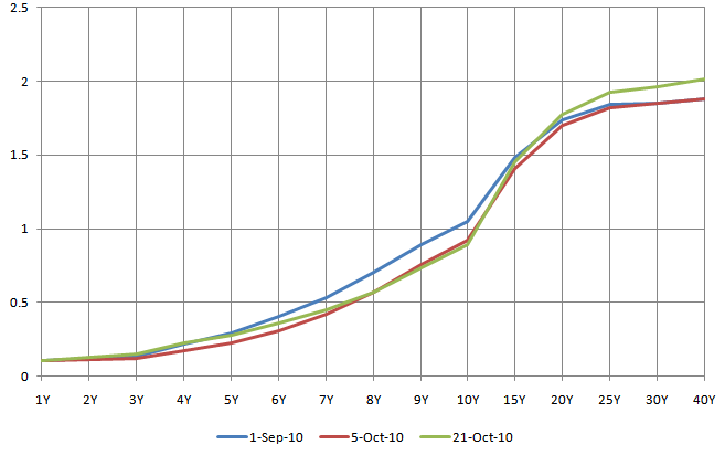 JGB Yield Curve