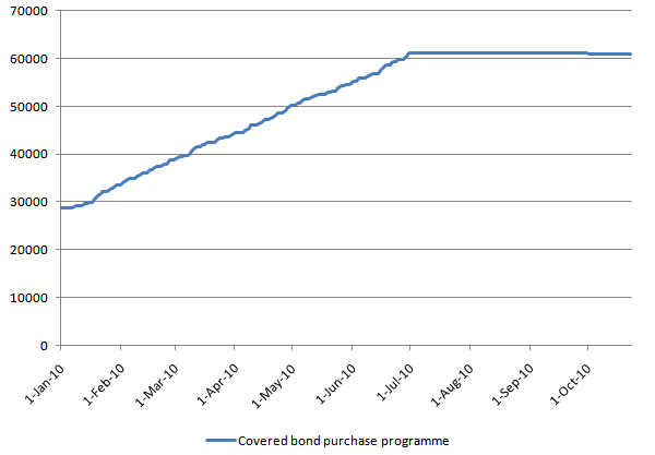 Covered Bond Purchase