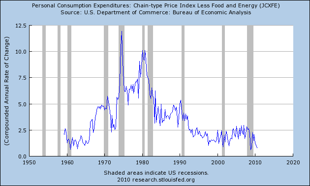 PCE Core Price Index