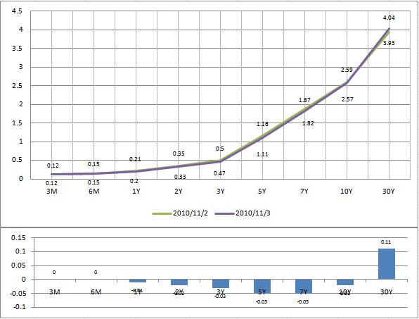 UST Yield Curve