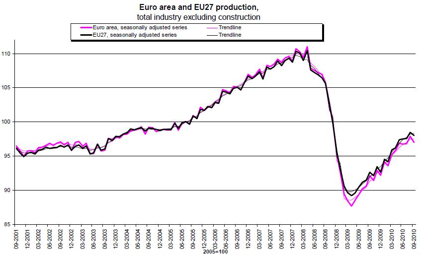 Euroarea Production Index