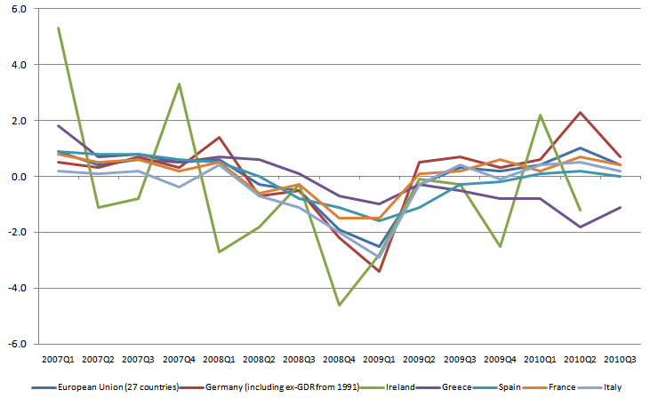 Euroarea GDP