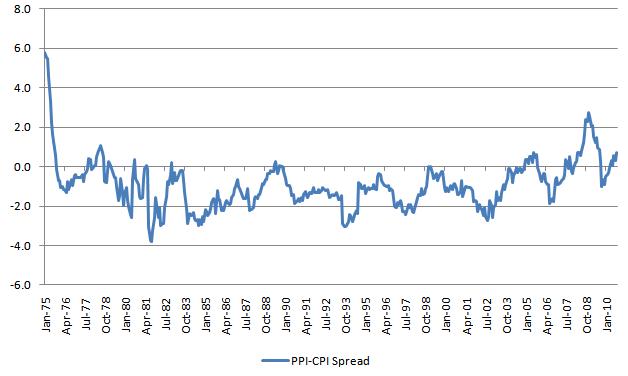 PPI-CPI Spread