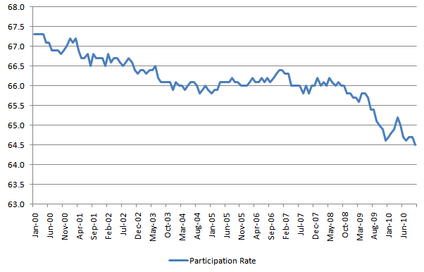 Participation Rate 20101129