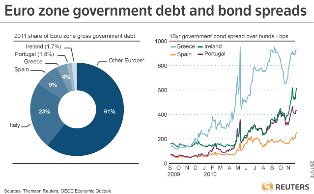 Eurozone Bond Spread 20101129