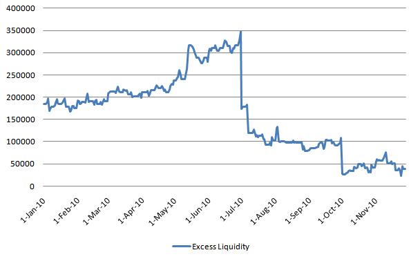 Excess Liquidity 20101130