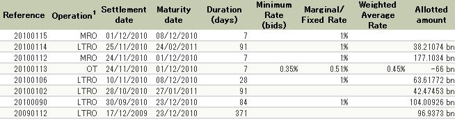 ECB Operation 20101130
