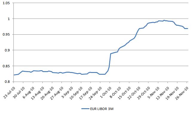 EUR LIBOR 20101130