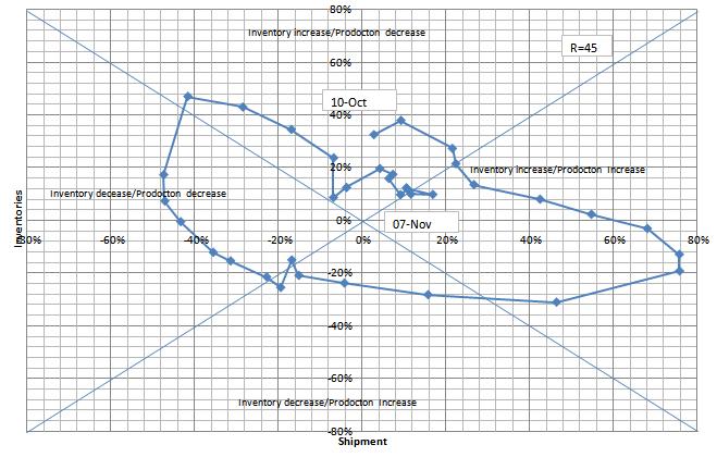 在庫循環図_電子デバイス 20101130