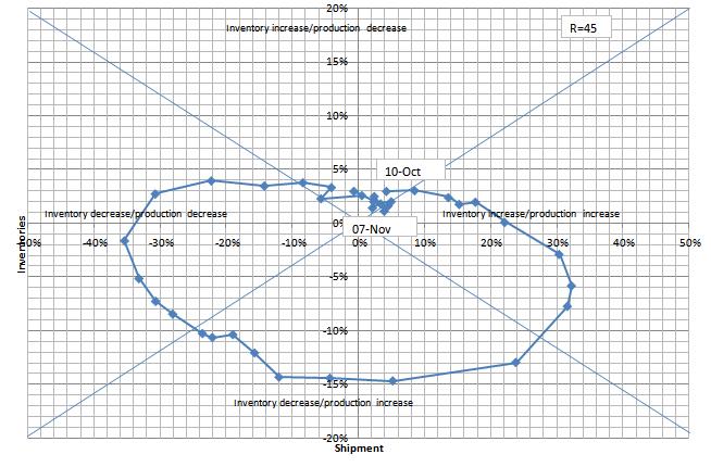 在庫循環図 20101130