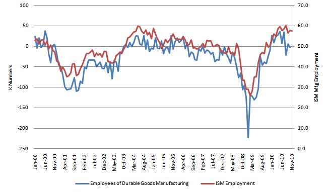 ISM Employment 20101202