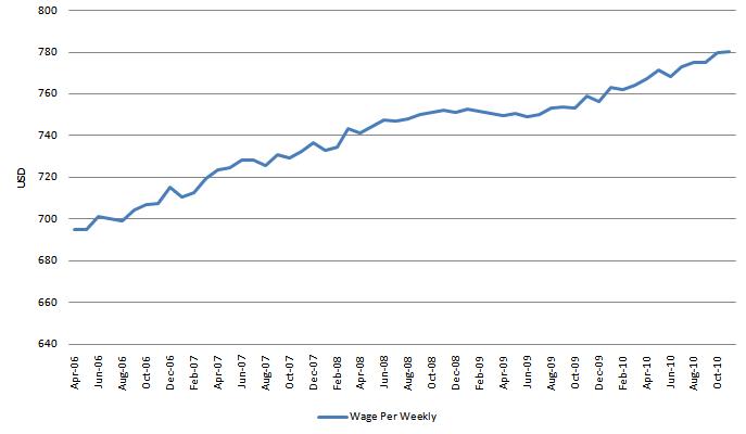 Wage 20101203