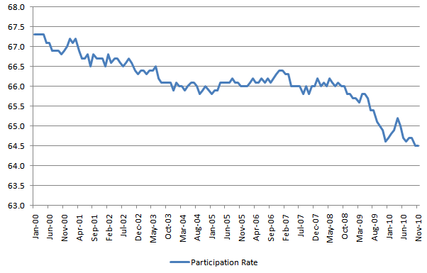 Participation Rate 20101203