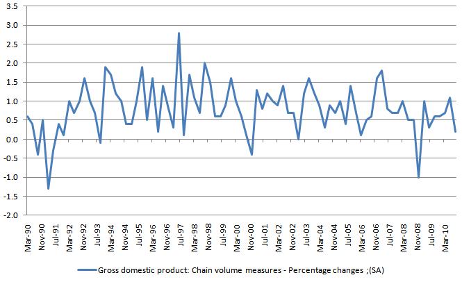 Australia GDP 20101207