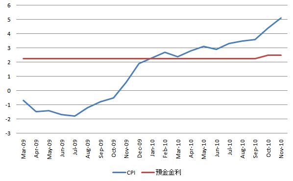 China CPI 20101212