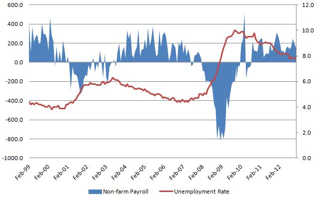 Unemployment rate 20130202