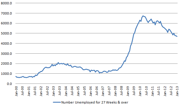 Longer-term unemployed 20130202