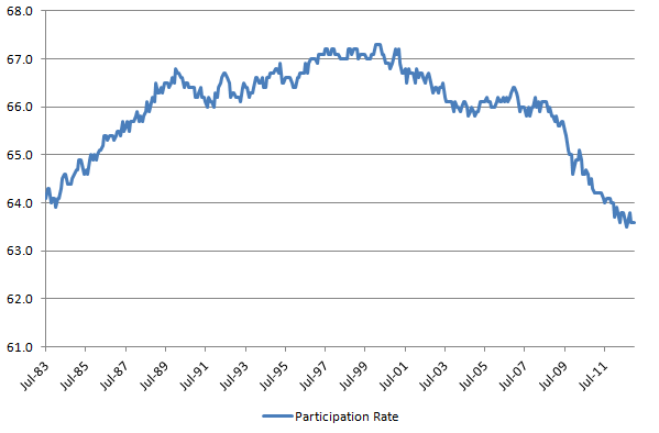 Participation Rate 20130202