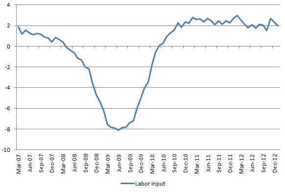 Labor Input 20130202